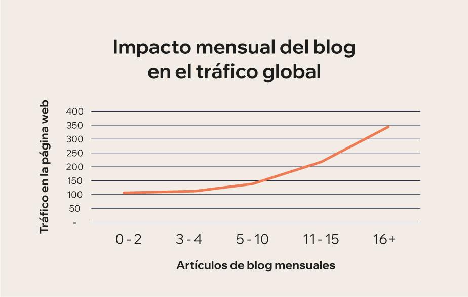 gráfica que muestra el impacto que tiene un blog en el tráfico de una página web
