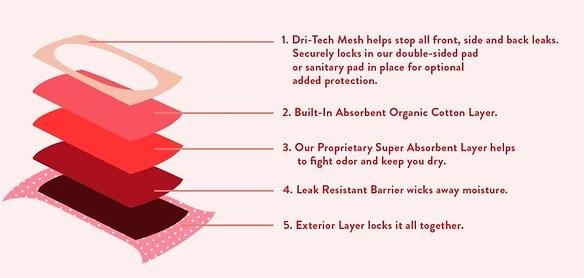 Immagine che spiega come funziona il prodotto di Ruby Love