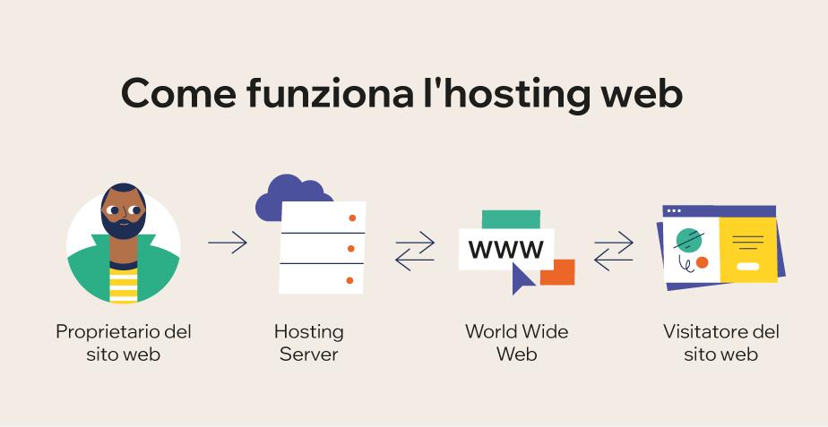 Come aprire un blog: la migliore piattaforma di hosting