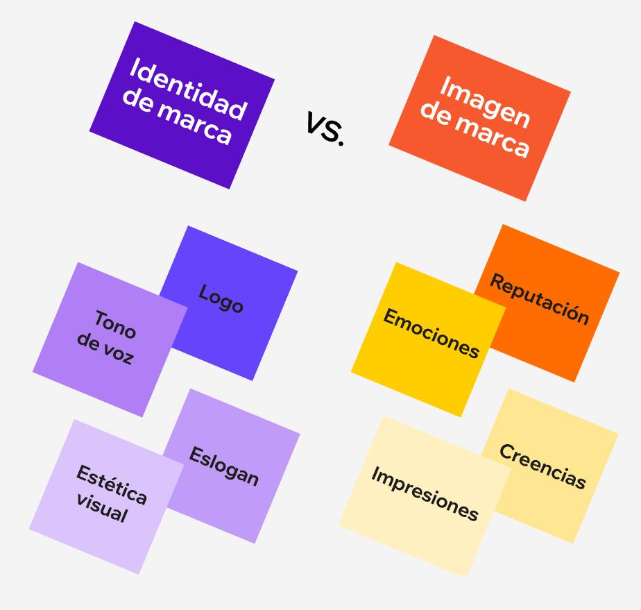 identidad de marca versus imagen de marca