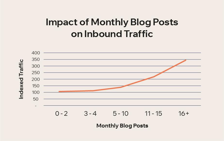 매달 블로그 게시물을 게시할 때 트래픽 변화 추이 그래프 이미지