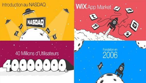 De la fondation à l'introduction au Nasdaq : l'histoire de Wix en images