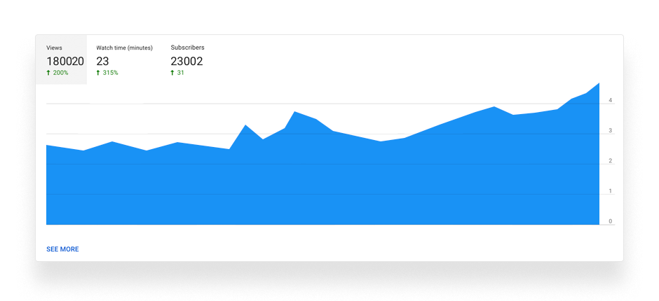 youtube overview chart, view, watch time, subscribers, metric, youtube analytics