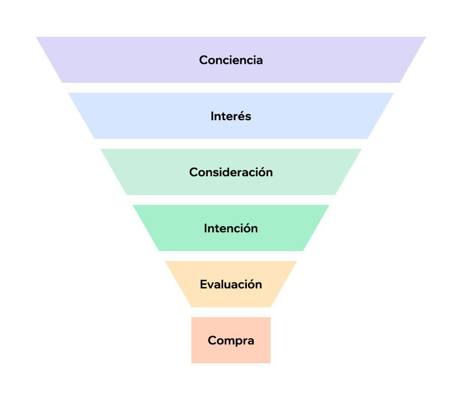 Representación gráfica del embudo de marketing y sus etapas