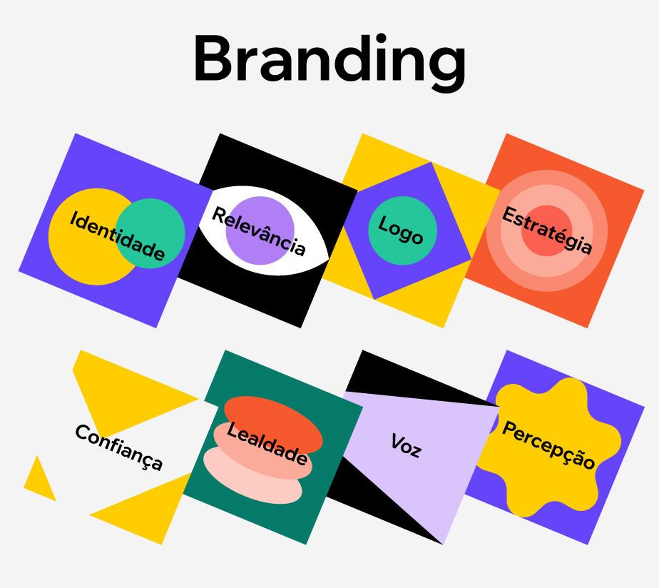 """Infográfico """"o que é branding?"""": Identidade, relevância, logo, estratégia, confiança, lealdade, voz e percepção"""
