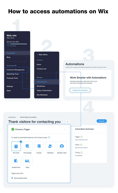 Marketing automation di Wix