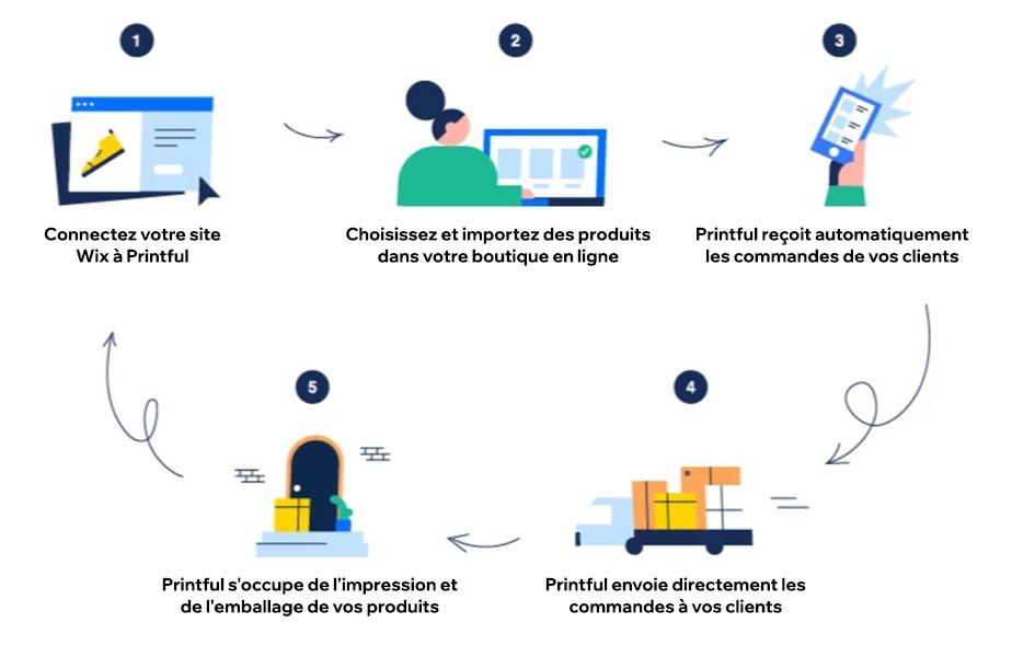 Print on demand - integration de Wix et Printful