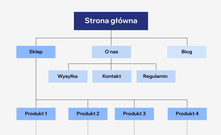 przykład architektury informacji w projektowaniu ux