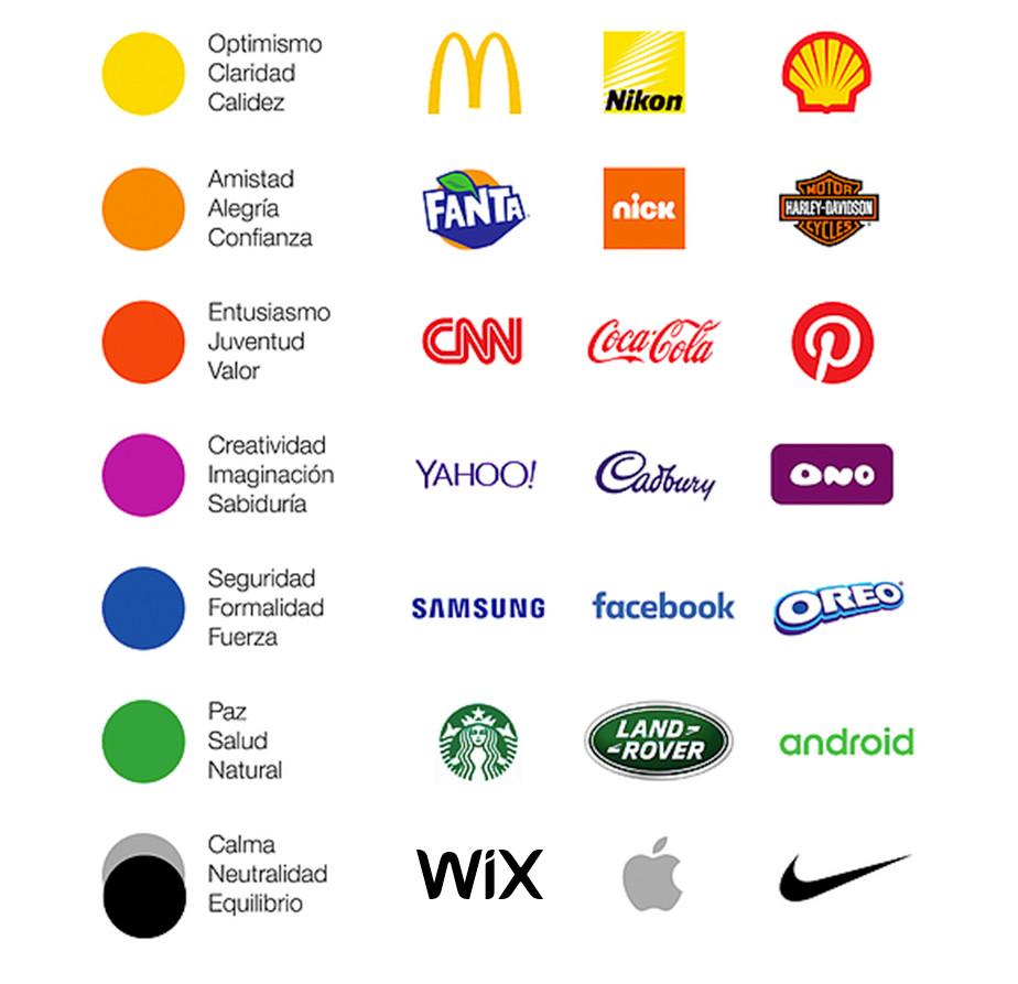 Table de olores de los logos de marcas conocidas