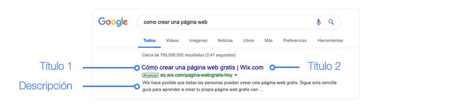 Ejemplo de estrucutura de anuncio de Google