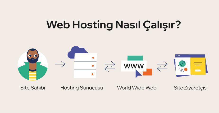 blog nasıl açılır: hosting platformu seçme