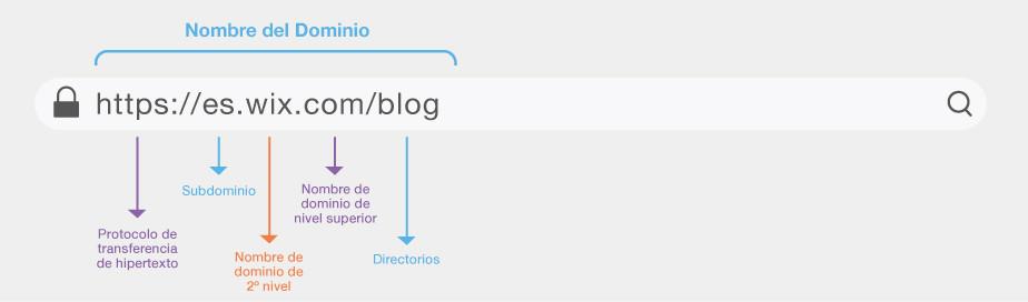 Explicación de qué es un nombre de dominio
