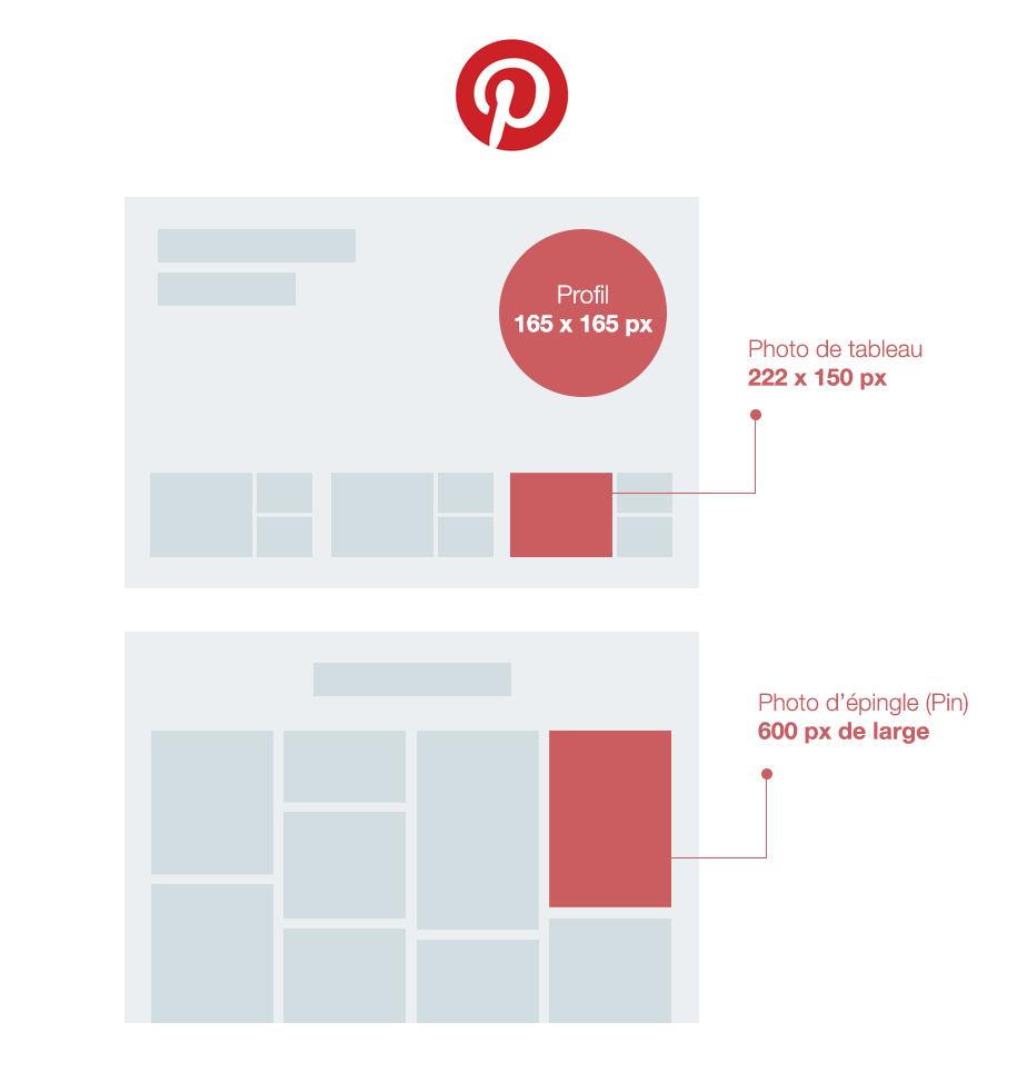 La taille des images sur Pinterest