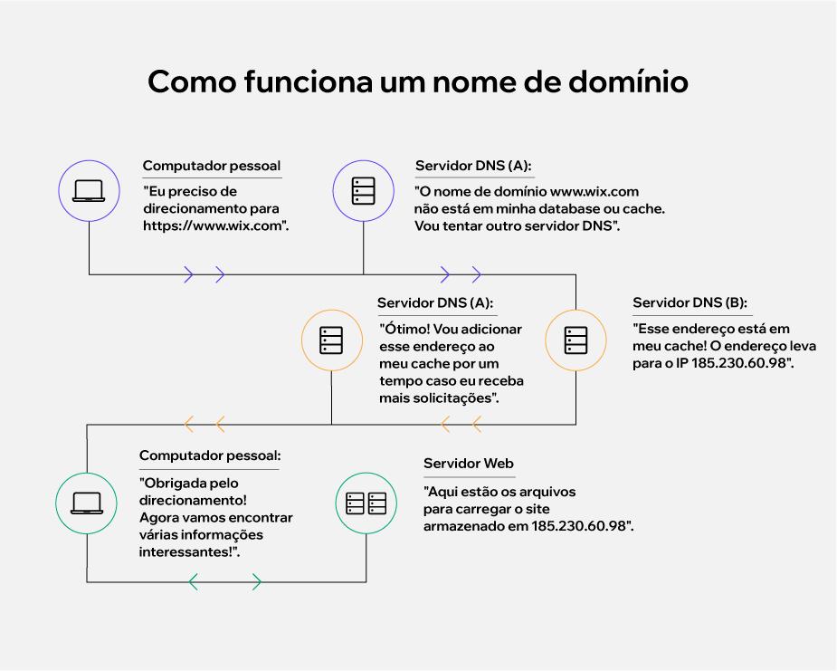Infográfico: como funciona um nome de domínio