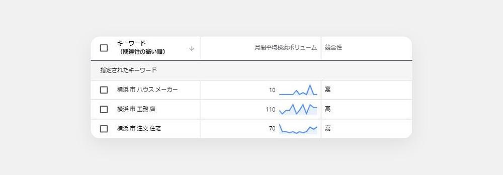 Googleキーワードプランナーで横浜市工務店の月間検索回数を確認