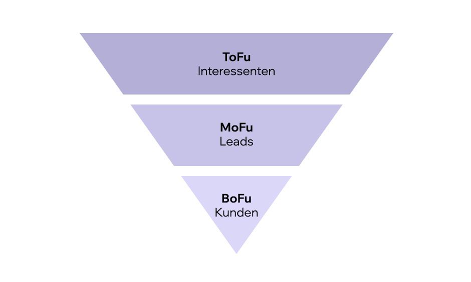 Schematische Darstellung des Sales Funnels
