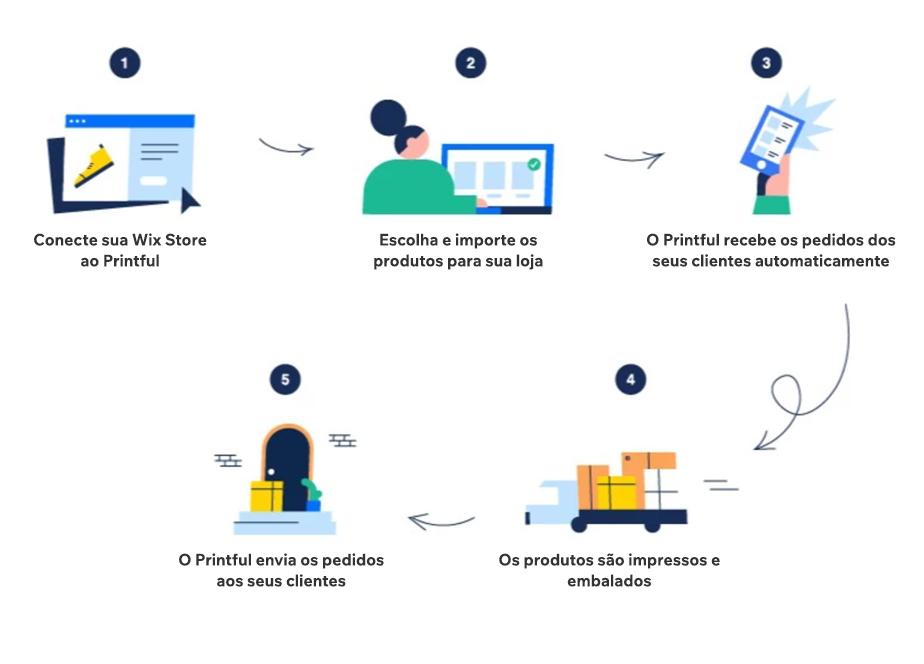 Diagrama passo a passo de como começar um negócio online usando print on demand