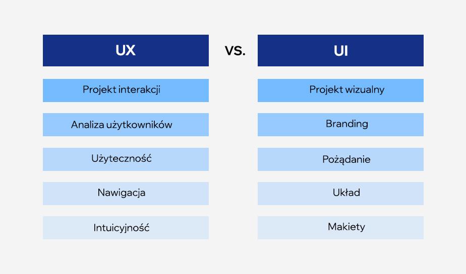 różnice między projektowaniem ux i ui