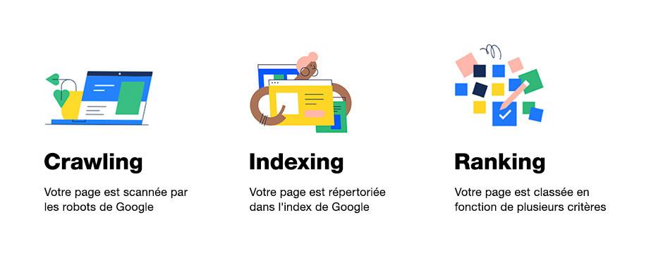 Le fonctionnement des moteurs de recherche : crawling, indexing, ranking