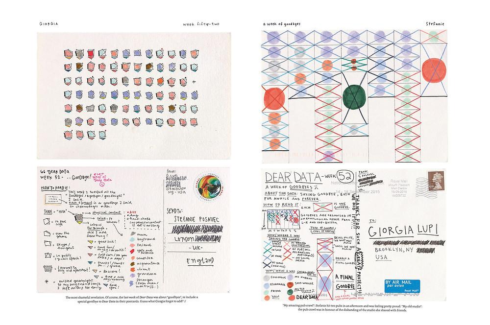 Dear Data, by Giorgia Lupi and Stefanie Posavec
