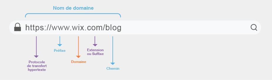 Structure d'une URL