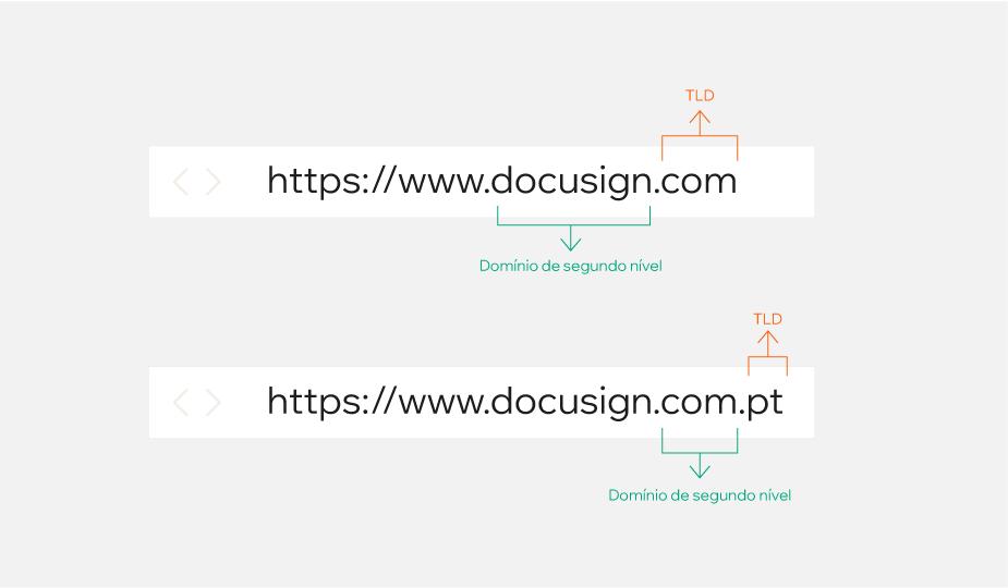 Exemplo da estrutura de um domínio: domínio de segundo nível