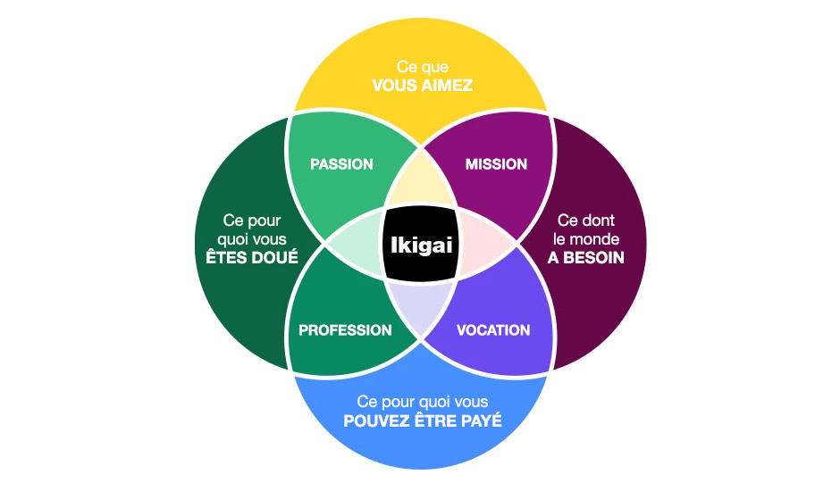 Methode IKIGAI - personal branding