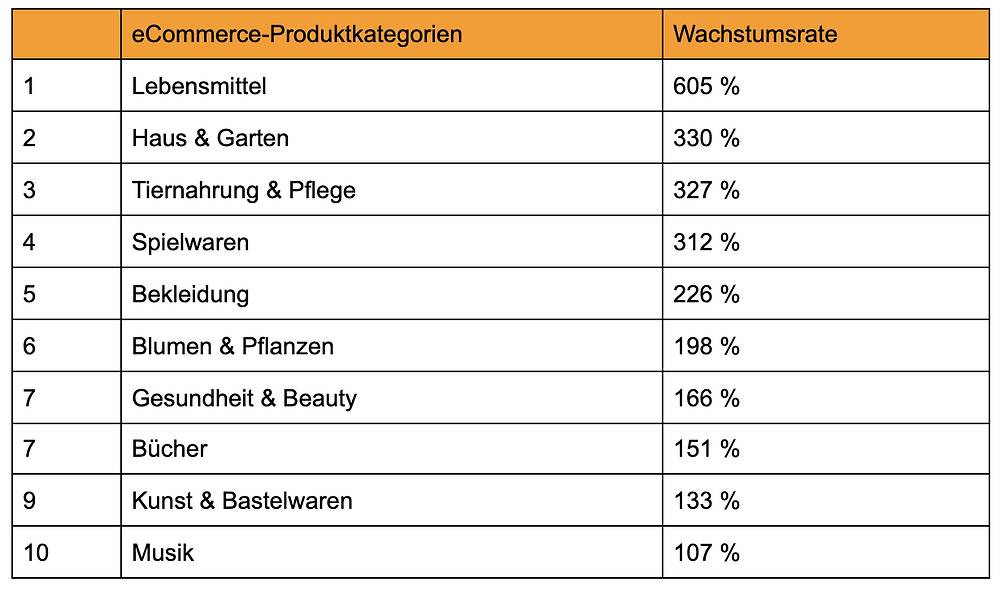 Tabelle mit den beliebtesten eCommerce-Produktkategorien und Wachstumsrate in Prozent