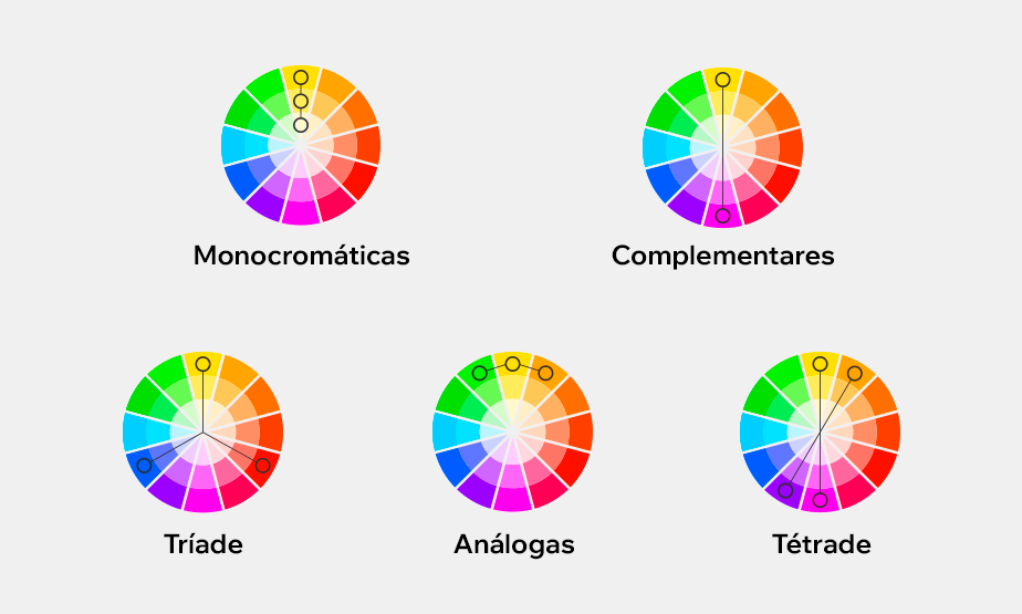 Tabela explicativa dos esquemas de cores monocromáticas, complementares, tríades, análogas e tétrades.