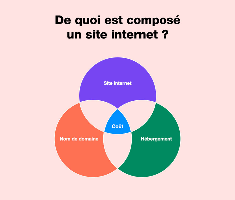 De quoi est composé un site internet ?