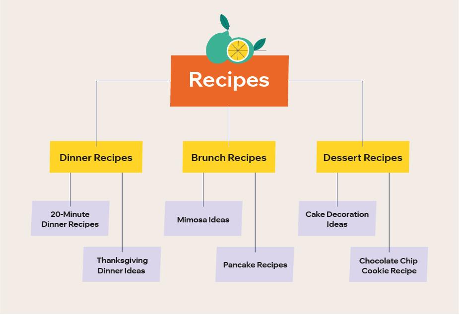 Infographic recepten blog