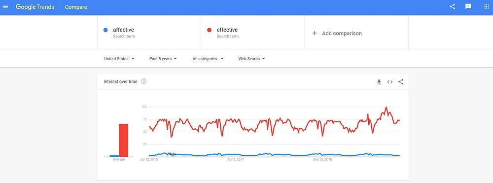 affective vs. effective google trends graph