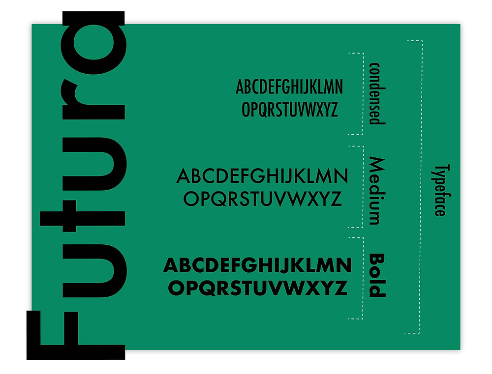 Futura typeface and its font styles