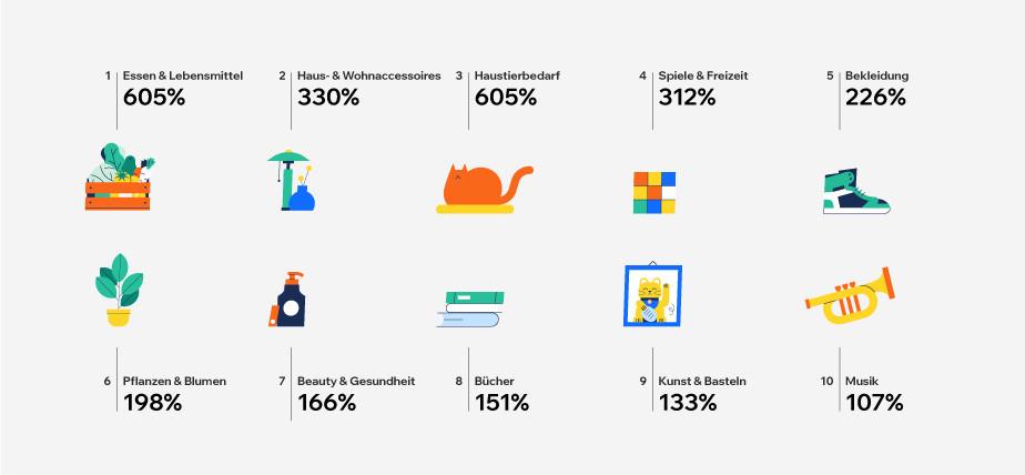 Statistik mit Wachstumsdaten der beliebtesten Produktkategorien seit Corona Mit icons und Prozentangaben