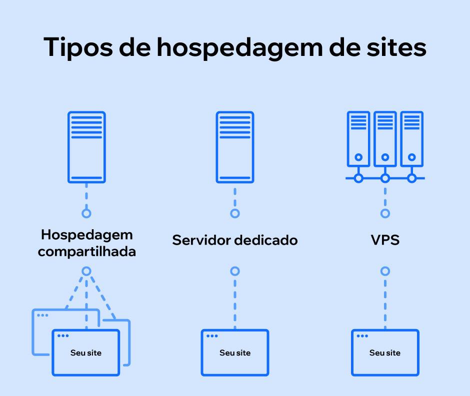 Tipos de hospedagem de sites
