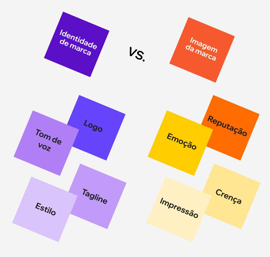 """infográfico """"Identidade da marca (tom de voz, logo, estilo e tagline) versus Imagem da marca (emoção, reputação, impressão e crença)""""."""