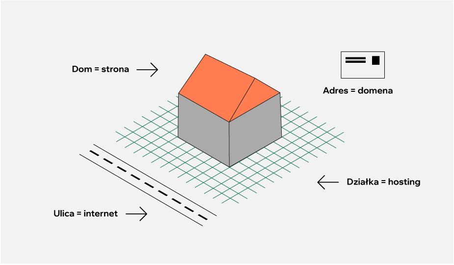 Różnica między domeną, hostingiem i stroną internetową