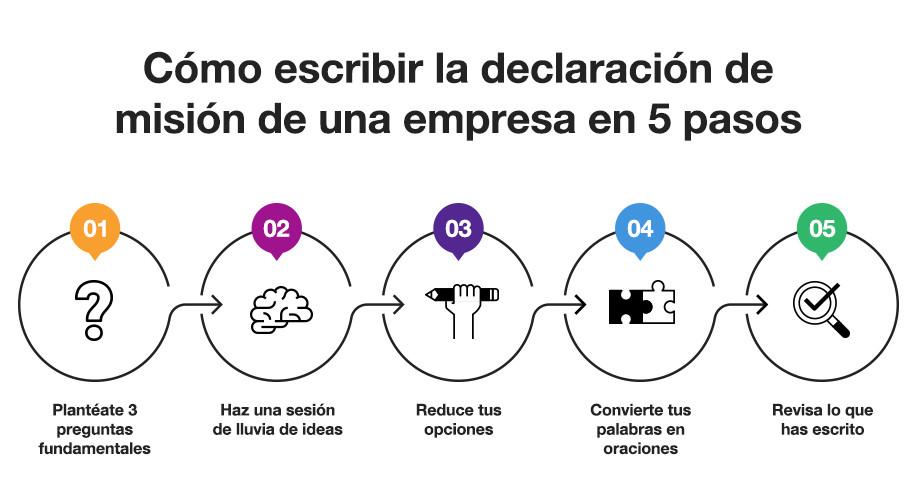 Cinco pasos para escribir la misión de tu empresa