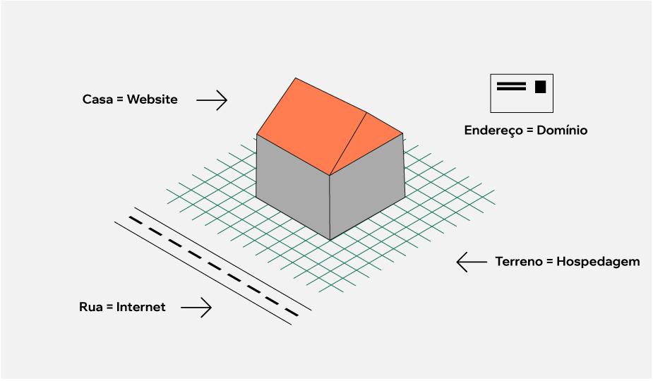 Infográfico: qual a diferença entre domínio e hospedagem web