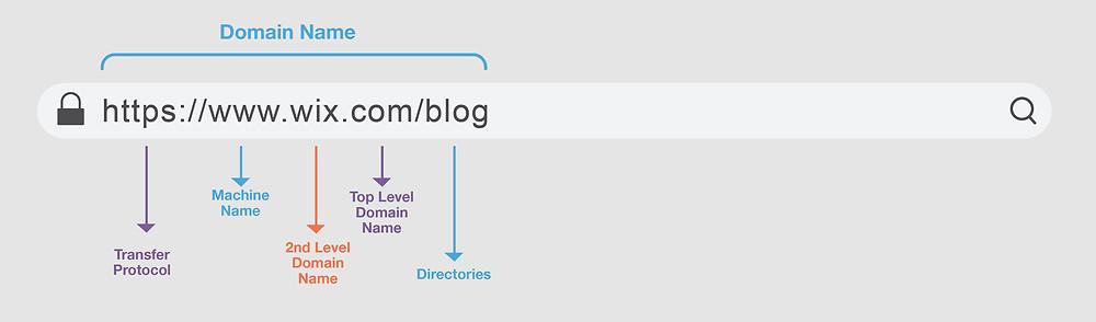 Esempio URL Wix