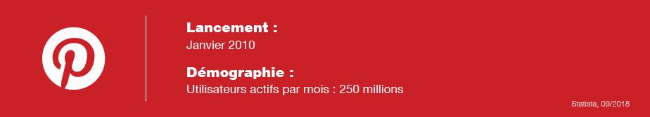 Informations Pinterest