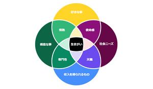 ikigaiチャート