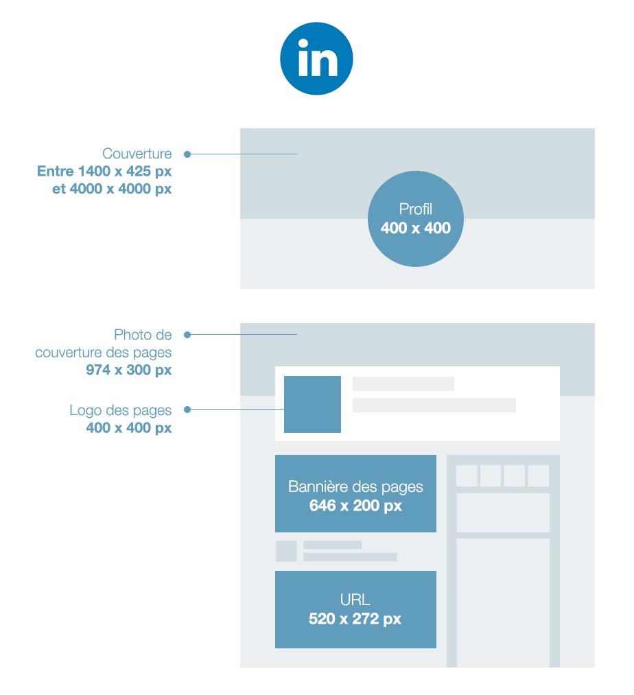 La taille des images sur LinkedIn
