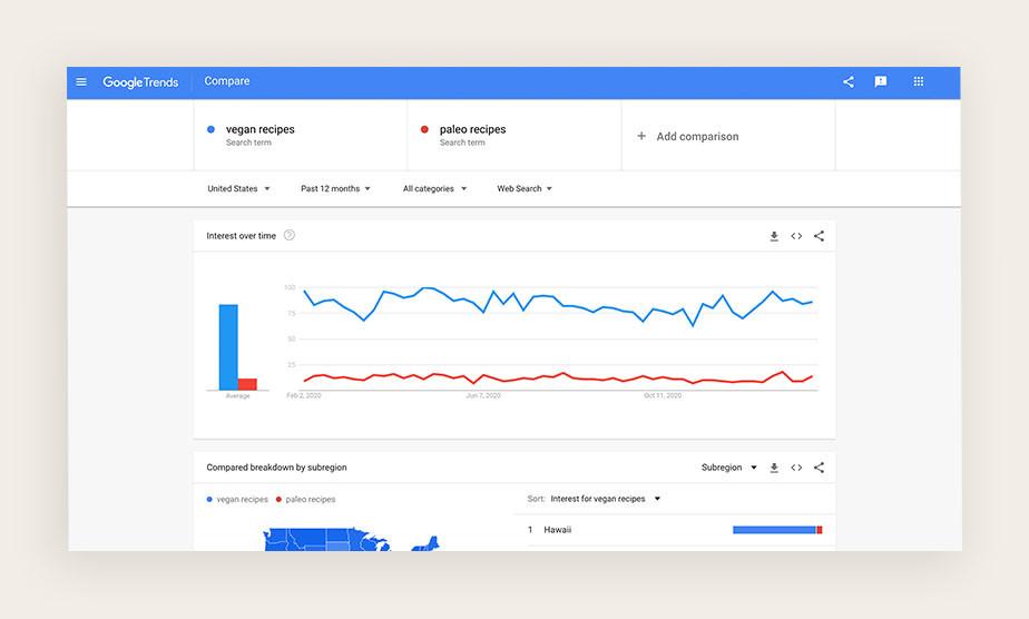 구글 트렌드에서 비건 레시피를 검색할 때 나오는 결과 도표 이미지