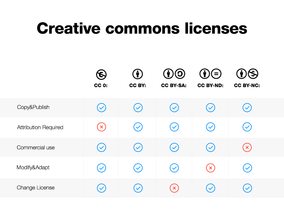 Verschillende licenties