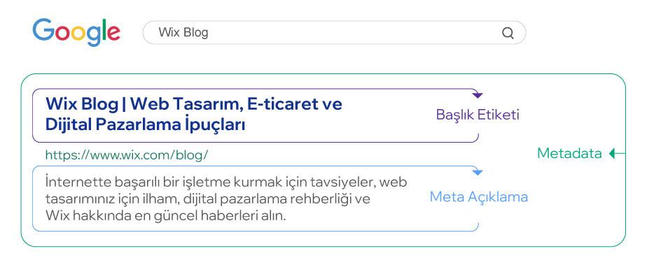 blog nasıl açılır: meta veri yazma