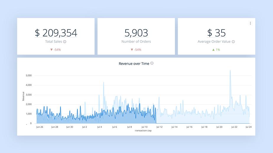 Sprzedaż – przykłady wskaźników KPI