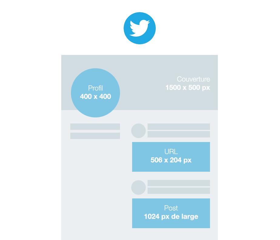 Taille des images pour Twitter
