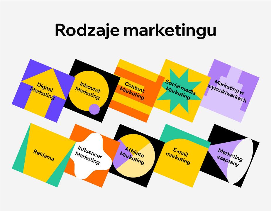 Rodzaje marketingu