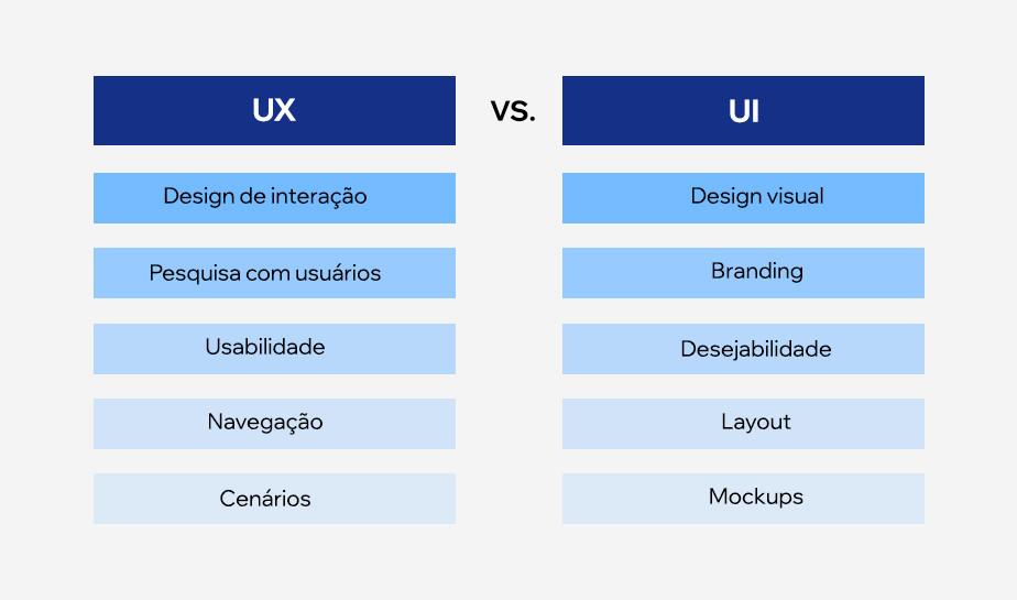 Qual a diferença entre UX e UI?